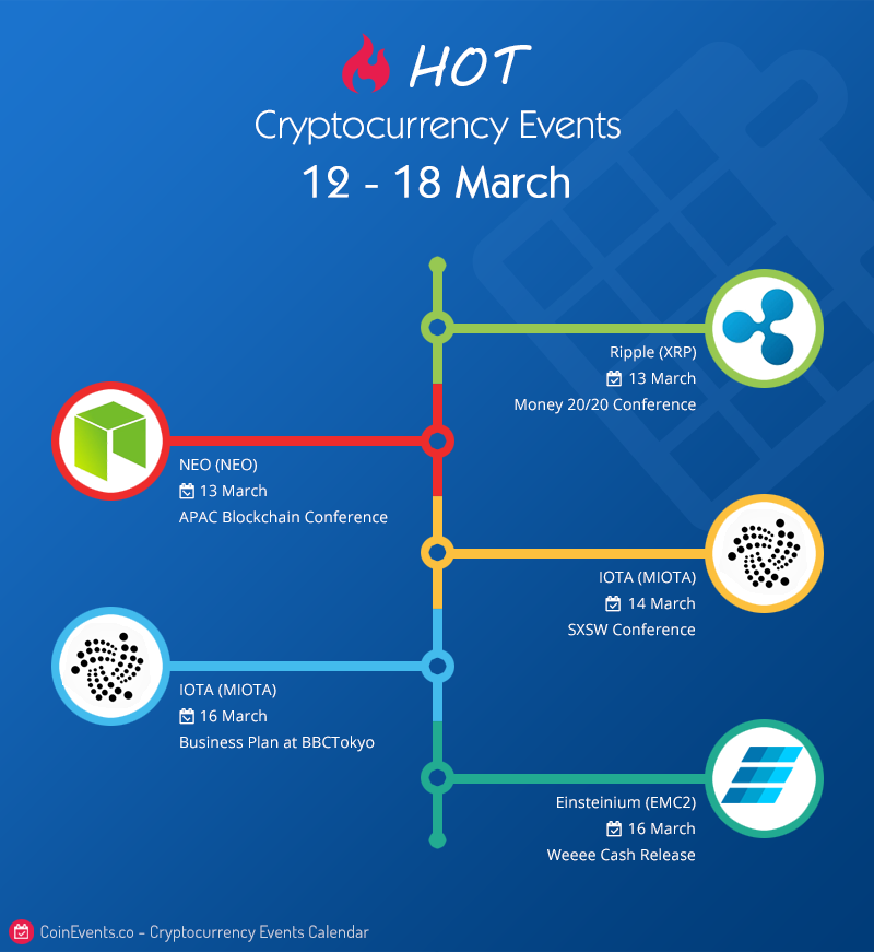crypto events 12-18 march
