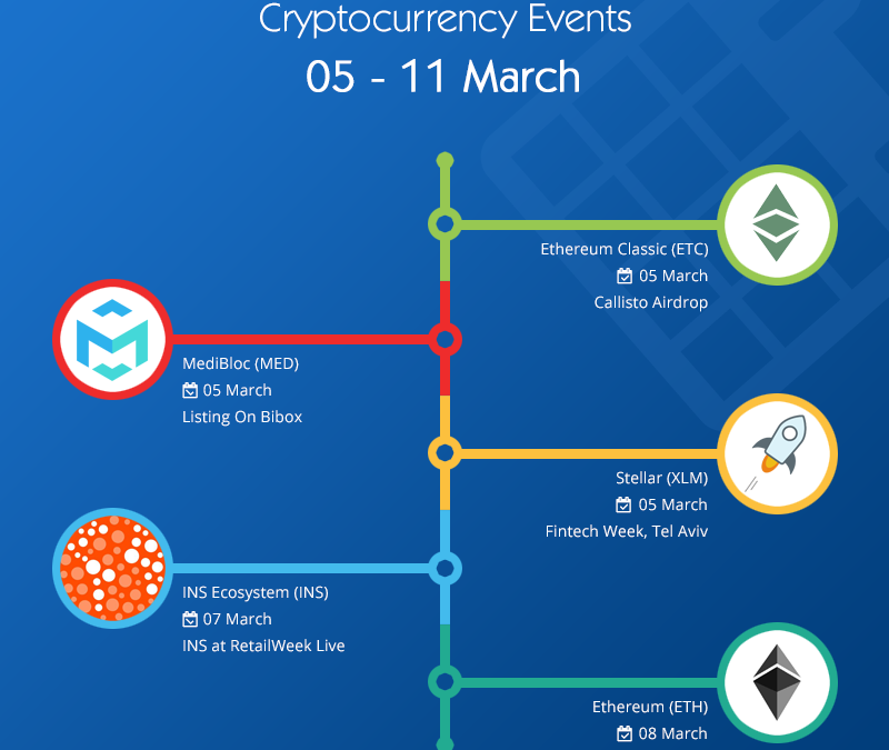 Hot Crypto Events, 05 – 11 March