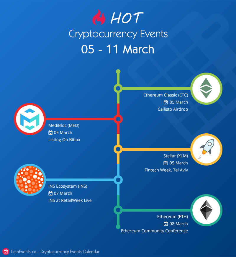 Crypto Events March