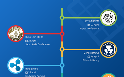 Hot Crypto Events, 23-29 April 2018